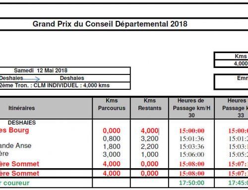 Grand Prix du Conseil Départemental 2018 Etape de Deshaies
